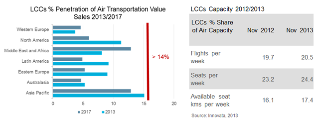 Low-cost Carriers: Exploring New Territories