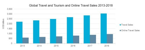Online Travel Consumer Briefing