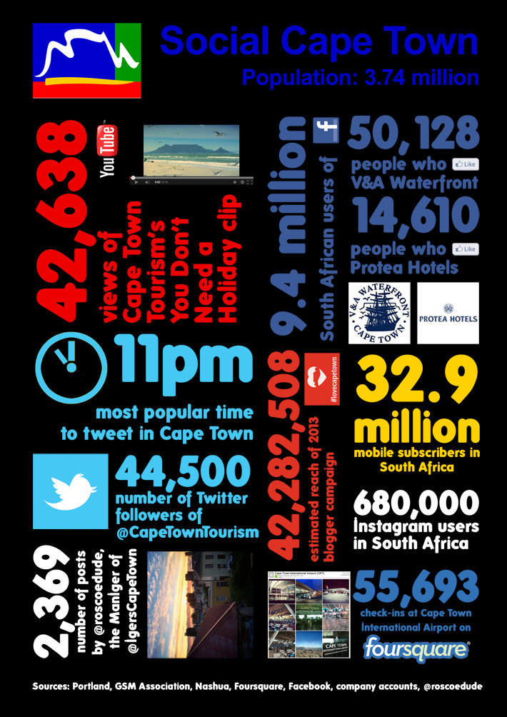 Social Cape Town in Numbers