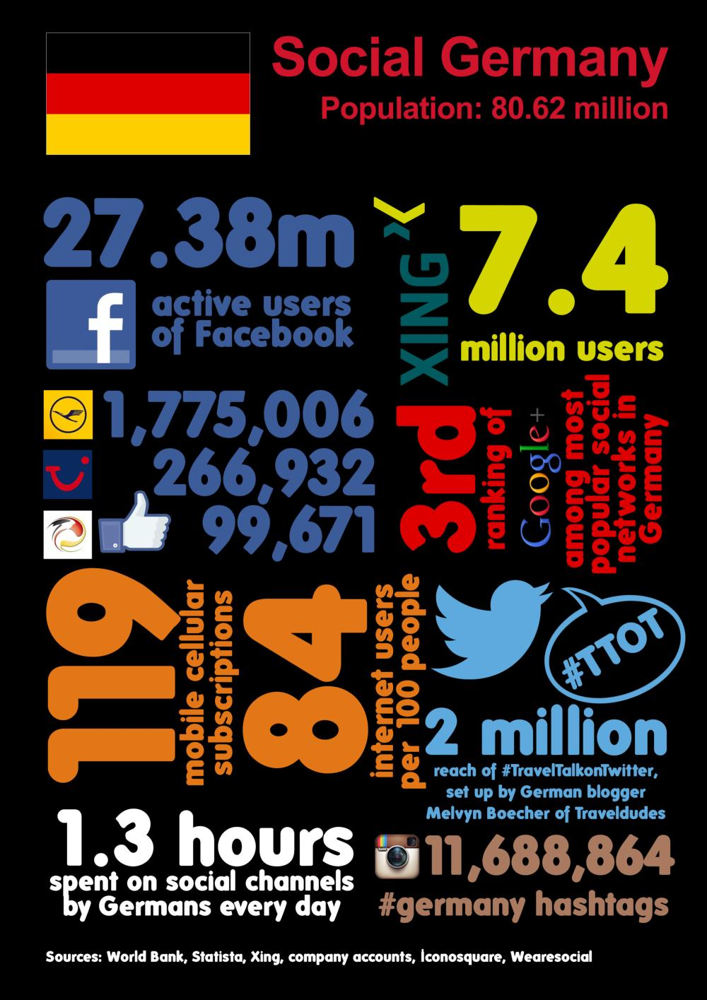 Social Germany in Numbers