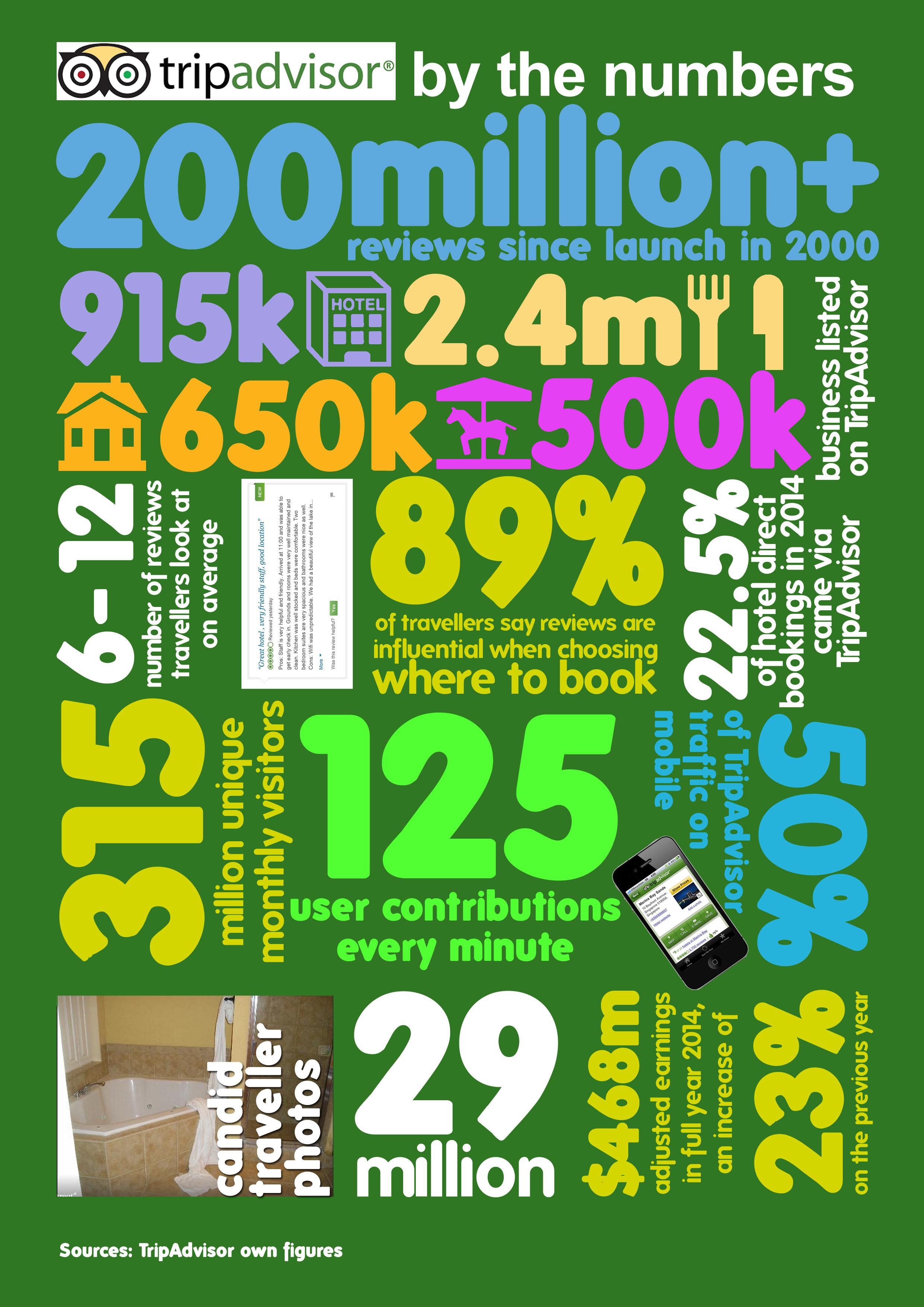 TripAdvisor in Numbers