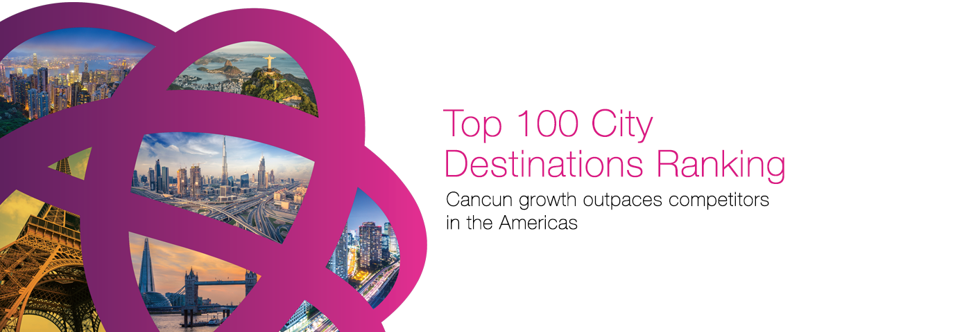Cancun growth outpaces competitors in the Americas