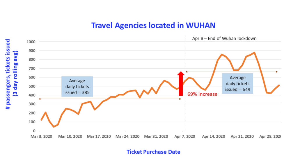Wuhan travel analysis