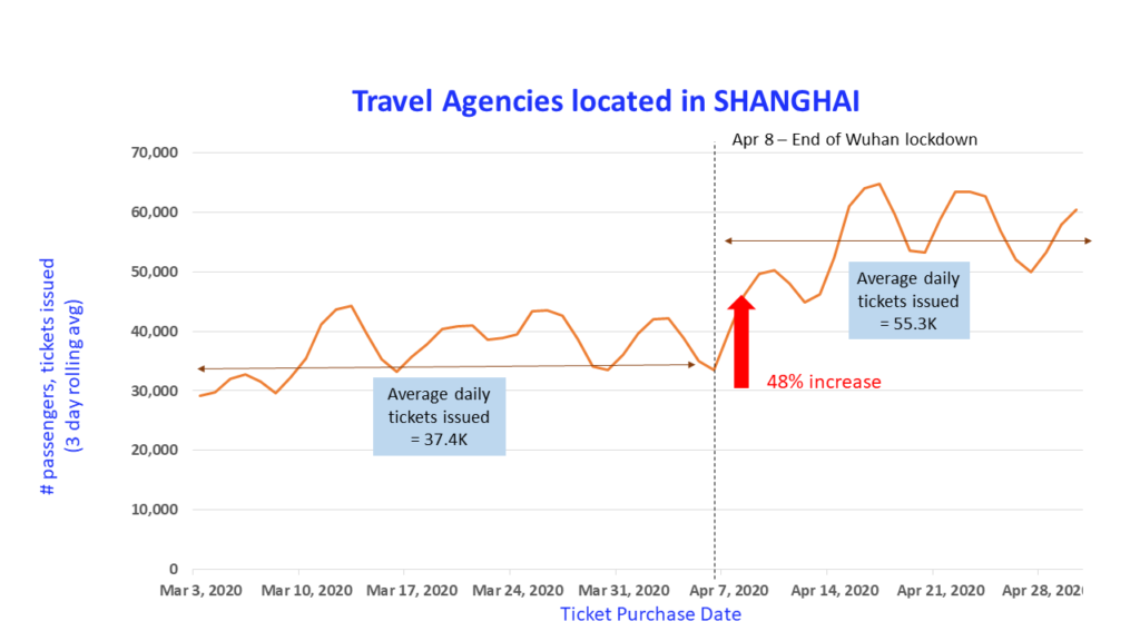 Shanghai travel analysis