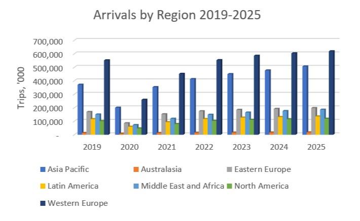 Euromonitor travel forecast model