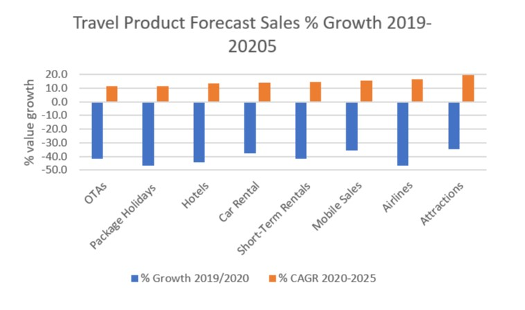 travel product forecast sales