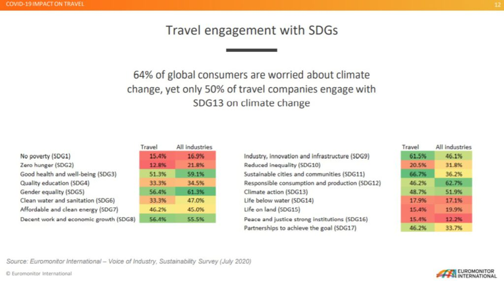 travel engagement with SDGs