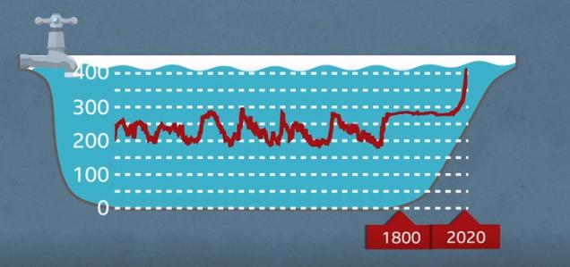 bathtub greenhouse gases