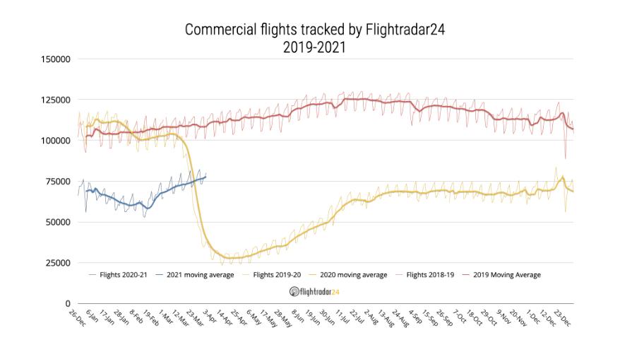 Commercial flights tracked by Flightradar24